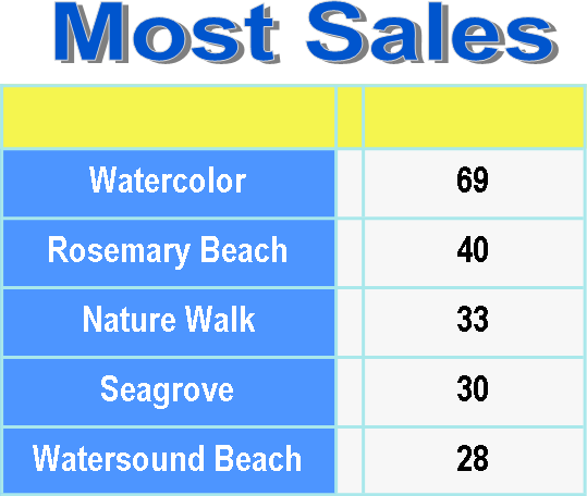 30a communities most sales