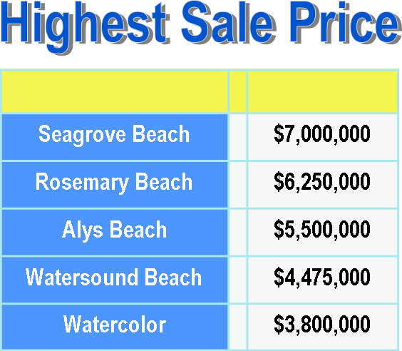 30a communities highest sales price