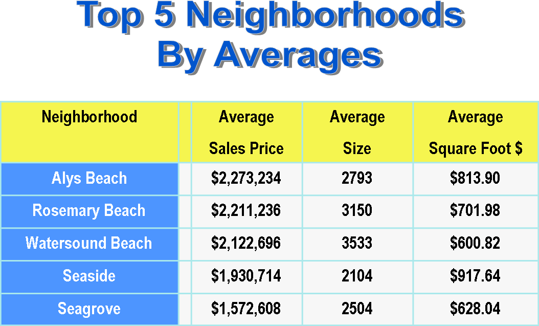 top 5 south walton neighborhoods